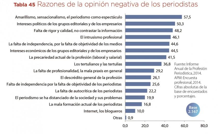 TABLA 45 razones de la opinion negativa de los medios de los propios periodistas Informe prof 2014